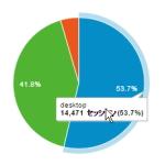 2015年のブラウザ利用状況とユーザー端末環境の行方