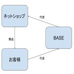 12月1日~BASEユーザーはエスクロー決済が必須