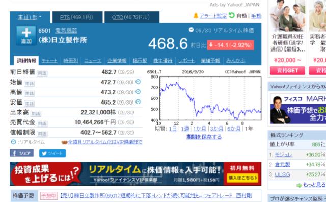 日立の株価