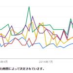 ネットショップ開業希望者、減少傾向