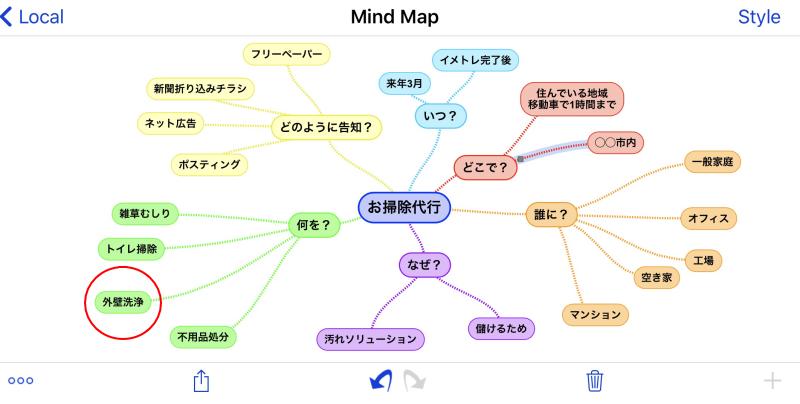 マインドマップで起業プラン